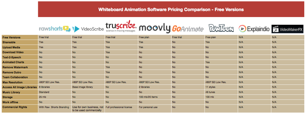 Whiteboard Animation Pricing-Free Comparison Table