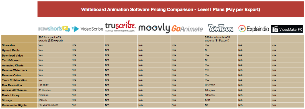 Whiteboard Animation Pricing Comparison Table - Level I Plans