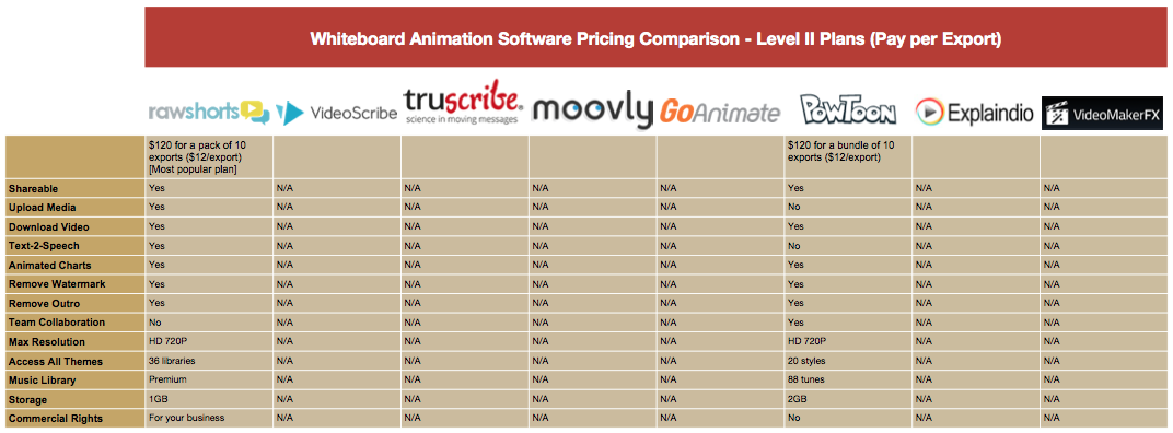Whiteboard Animation Pricing Comparison Table - Level II Plans