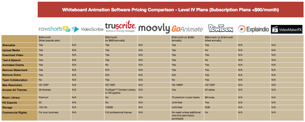 Whiteboard Animation Pricing Comparison Table - Level IV Plans