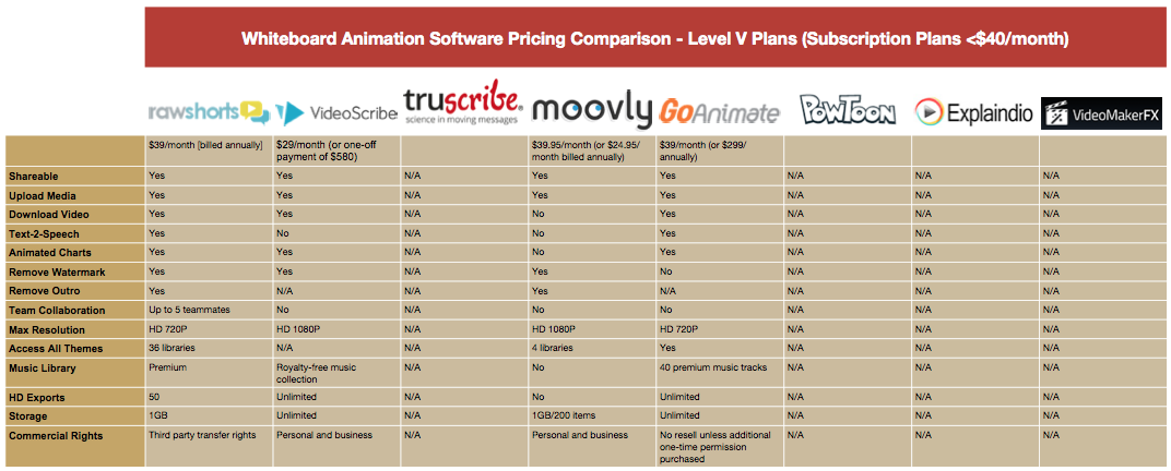 Whiteboard Animation Pricing Comparison Table - Level V Plans