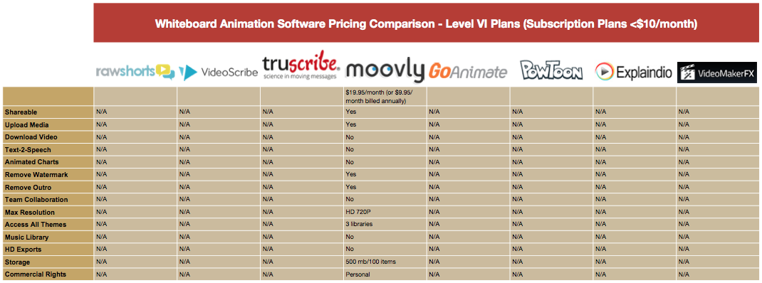 Whiteboard Animation Pricing Comparison Table - Level VI Plans