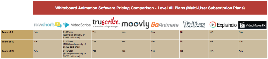 Whiteboard Animation Pricing Comparison Table - Level VII Plans